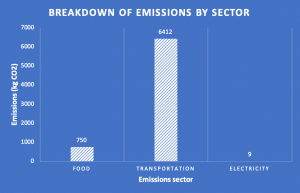 Emissions by sector bar chart